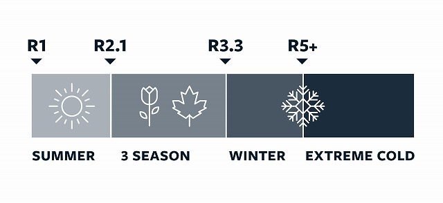 サーマレスト Rvalue R値 断熱力 温度チャート