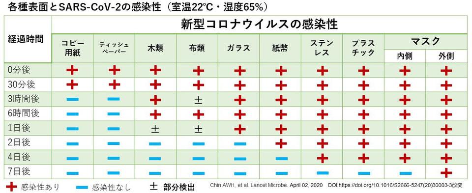 各種表面とコロナウイルスの感染性