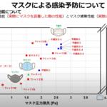 登山・キャンプwithコロナ | スーパーコンピュータ「富岳」ウイルス飛沫感染の予測とその対策