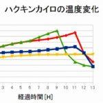 【実験】寝袋にハクキンカイロとZIPPOカイロ(改)を入れた時の温度変化はどうなる?
