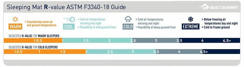 『ASTM F3340-18』温度チャート