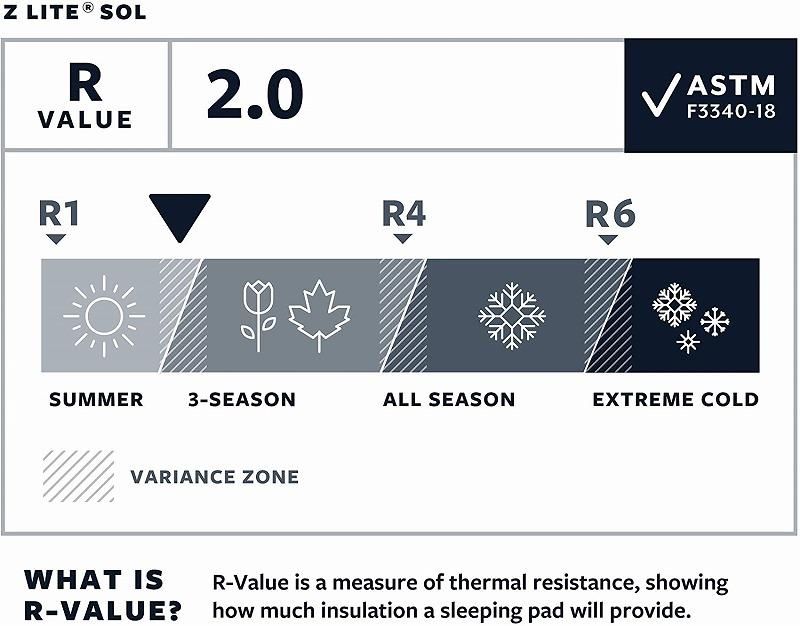 サーマレスト Zライト ソル 断熱力 R値 ASTM2.0