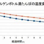 【実験】熱湯を入れたナルゲンボトル500mlと1000mlを寝袋に入れた時の温度変化はどうなる?